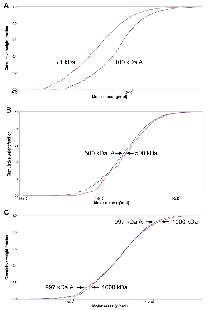 Absence of differences among low, middle, and high molecular weight hyaluronan in activating murine immune cells in vitro