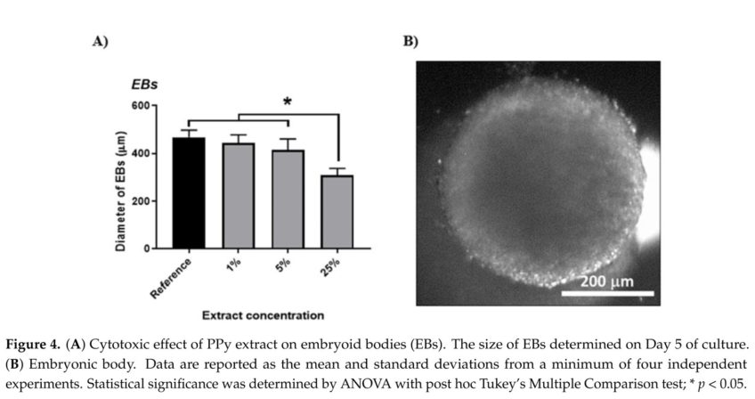 Modulation of Differentiation of Embryonic Stem Cells by Polypyrrole: The Impact on Neurogenesis