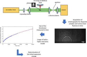Determination of initial expansion energy with shadowgraphy in laser-induced breakdown spectroscopy
